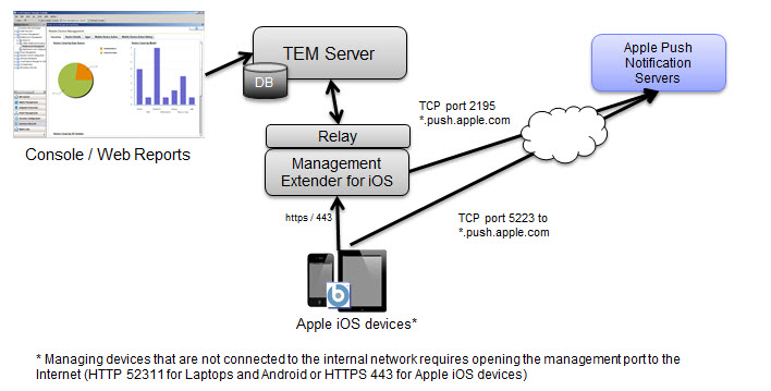No-IP Service  sc 1 st  Many Miles Away - WordPress.com & Cloud \u2013 Many Miles Away