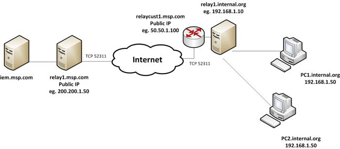 IEM MSP Relay1