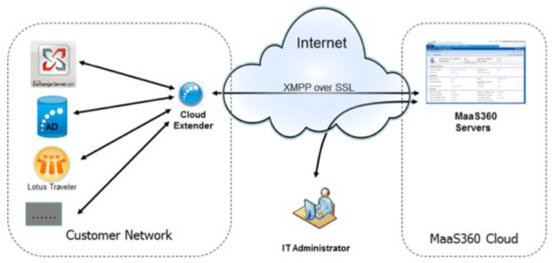 Cloud Extender