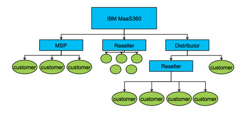 MaaS360 multitenant architecture