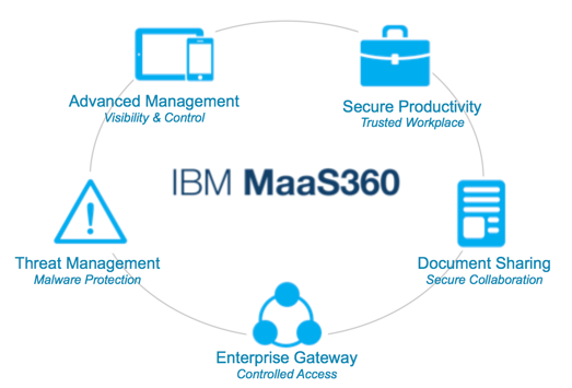 Ten things you might not know about IBM MaaS360 – Many Miles Away