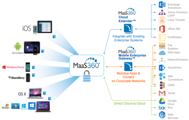 2-MaaS360 Architecture