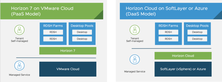 1- Horizon on VMC or Azure